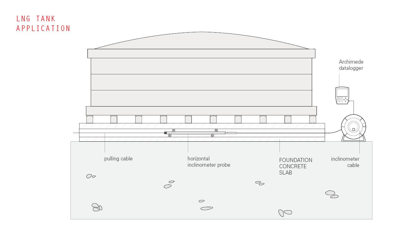 Digital MEMS Inclinometer System (DISCONTINUED) - Sisgeo